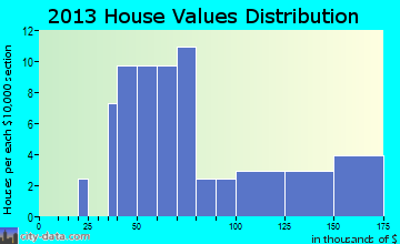 Hornick home values distribution