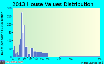 Humboldt home values distribution