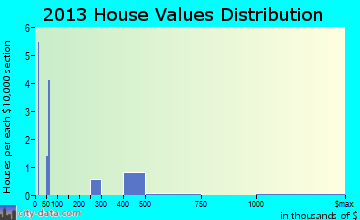 Jackson Junction home values distribution