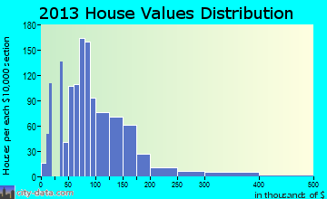 Iowa Falls home values distribution