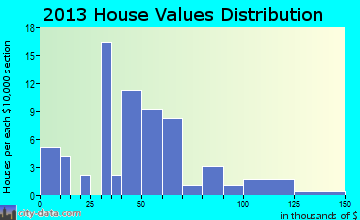 Jamaica home values distribution