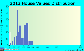 Janesville home values distribution