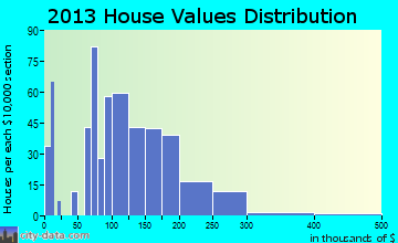 Jesup home values distribution