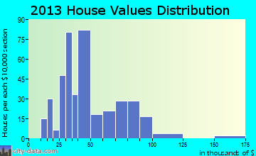 Kanawha home values distribution