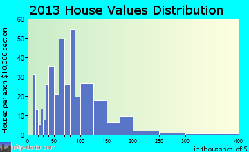 Keosauqua home values distribution