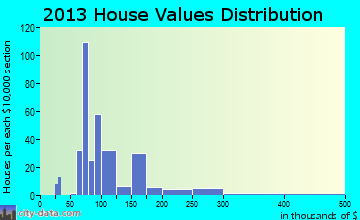 Lake Park home values distribution