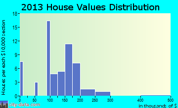 Lambs Grove home values distribution
