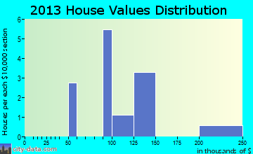 Akutan home values distribution