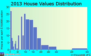 Larchwood home values distribution