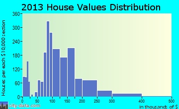 Le Mars home values distribution