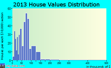 Lenox home values distribution