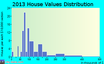 Lester home values distribution