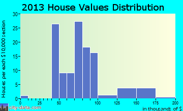 Letts home values distribution