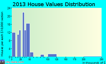 Linn Grove home values distribution