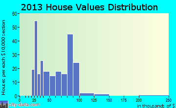 Lost Nation home values distribution