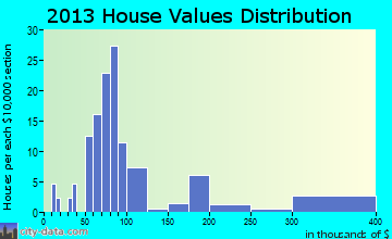 Lynnville home values distribution