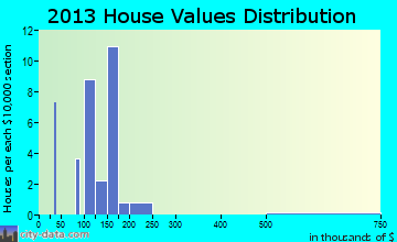 McClelland home values distribution