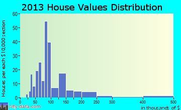 McGregor home values distribution