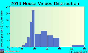 McCausland home values distribution