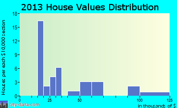 McIntire home values distribution