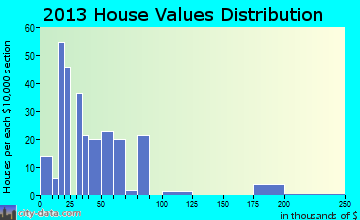 Mallard home values distribution