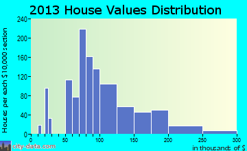Manchester home values distribution