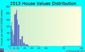 Maquoketa home values distribution