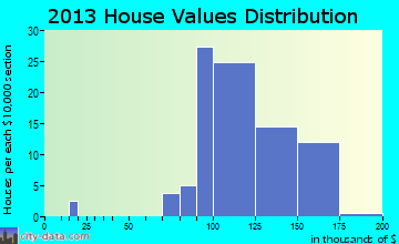 Martensdale home values distribution