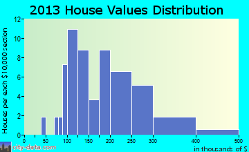 Aniak home values distribution