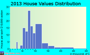 Miles home values distribution