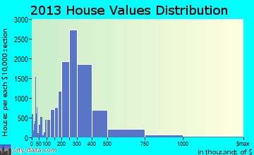 Anchorage home values distribution