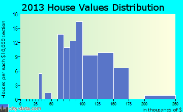 Minburn home values distribution