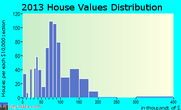 Missouri Valley home values distribution