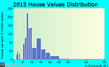 Monticello home values distribution