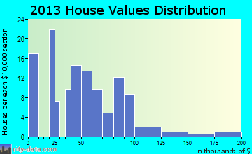 Montour home values distribution