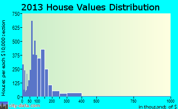 Muscatine home values distribution