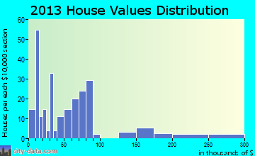 Mystic home values distribution
