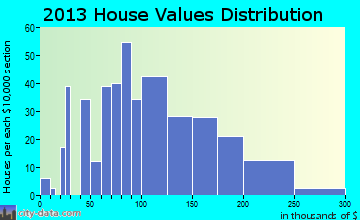 Moville home values distribution