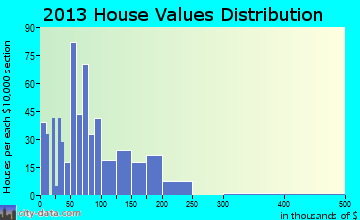 Nashua home values distribution
