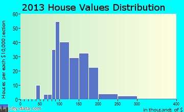 Newhall home values distribution