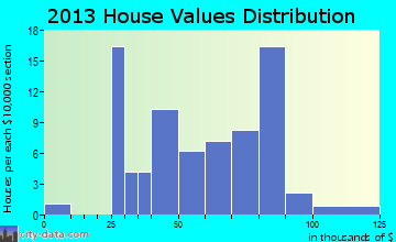 New Providence home values distribution