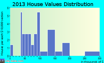 New Liberty home values distribution