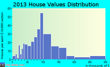 Oakland home values distribution