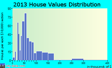 Odebolt home values distribution