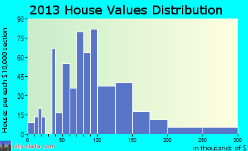 Ogden home values distribution