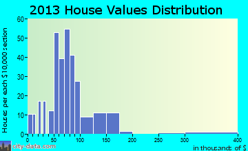 Olin home values distribution