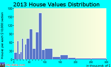 Onawa home values distribution