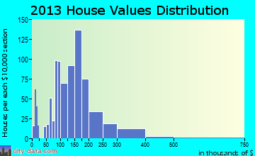 Orange City home values distribution