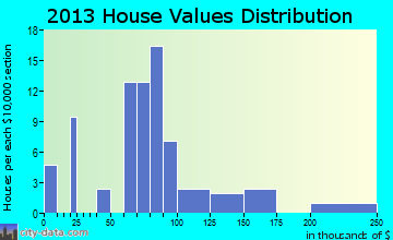 Kismet home values distribution