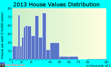 Kinsley home values distribution
